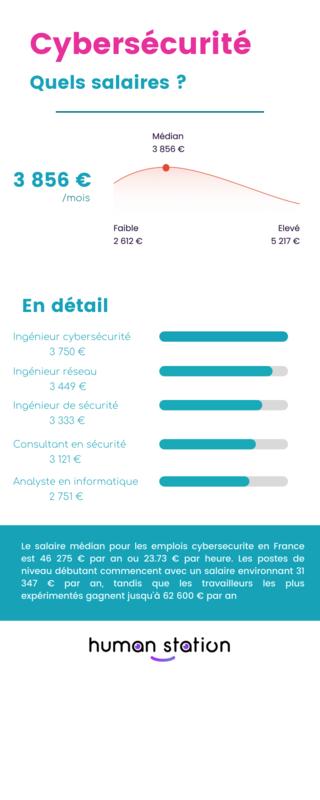 Infographie sur les salaires en cybersécurité